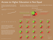 180px-Access_to_Higher_Education_is_Not_Equal